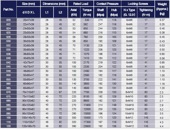 HC1 Series Locking Assemblies