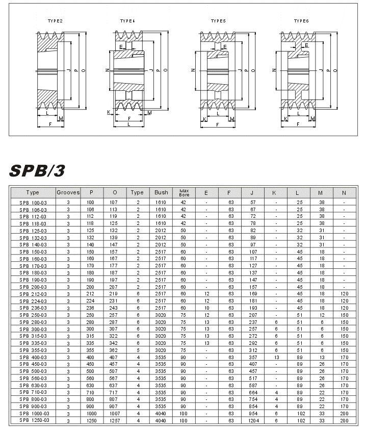 V Taper Lock pulleys SPB-3 china Manufacturer