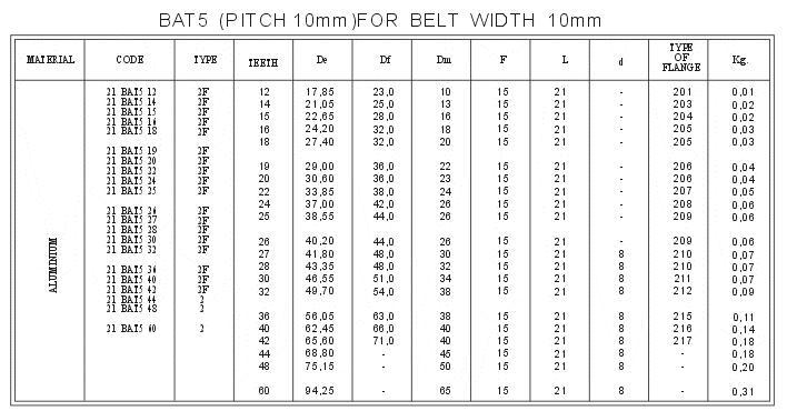 BAT5 Metric Pitch loogu talagalay <AT> Suumanka